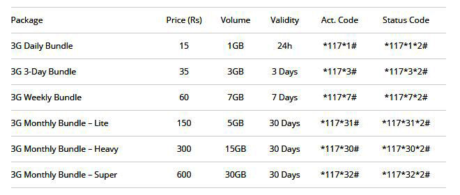 Mobilink 3G Data Bundles