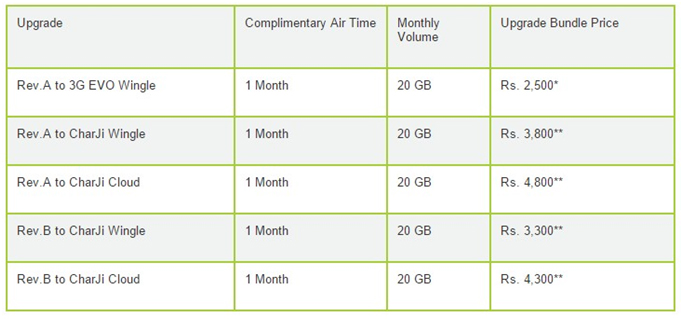 PTCL-Evo-Upgrade-Rates-and-Charges