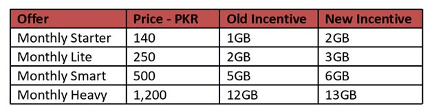 Mobilink-Additional-1GB-Free-Data-Package-Details