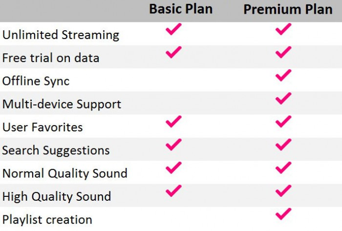 Telenor Music Plan