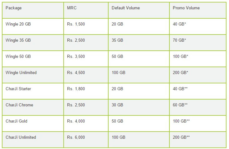 PTCL-Double-Volume-Offer-for-Wingle-Charji-Charges-Table