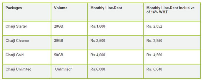 PTCL-Charji-Monthly-Price-Peshawar