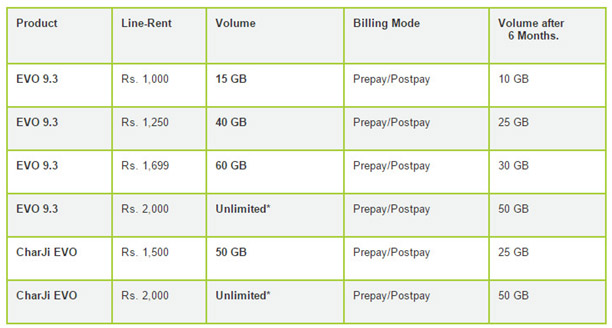 PTCL-Unlmited-Evo-Charji-Packages