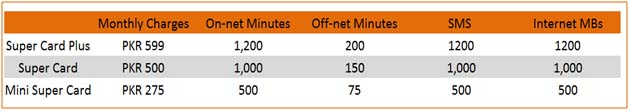 Ufone-Super-Card-On-Net-Minutes