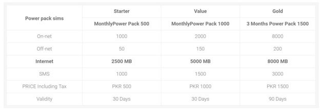 zong-power-pack-sim-packages